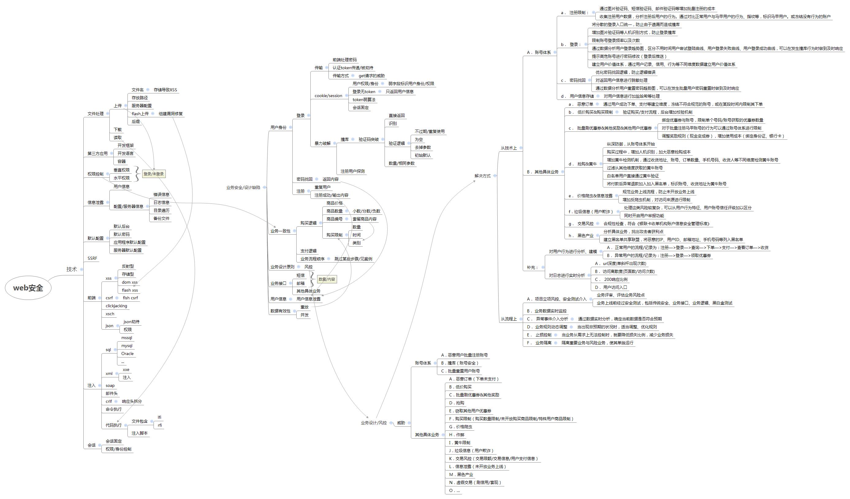 web安全脑图